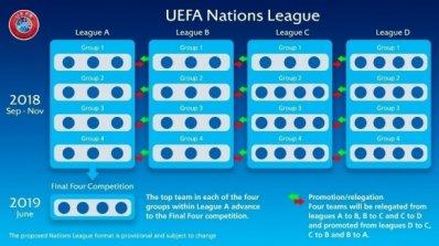 България със сигурност в трета лига - съперниците, с които ще се борим за Евро 2020 не са никак слаб