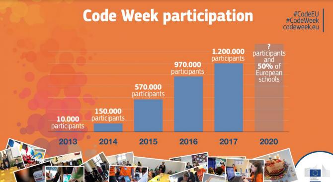 Комисарите Мария Габриел и Тибор Наврачич приканват министрите на образованието да включат всички училища в Европейската седмица на кодирането 2018