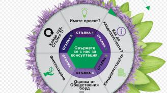 Общественият борд на TELUS International в България подкрепя финансово нови 10 проекта на неправителствени организации