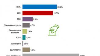 """""""Алфа рисърч"""": При избори днес - ГЕРБ - 22,2%, БСП - 19,7%"""