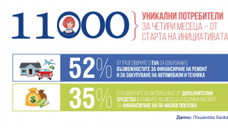 Пощенска банка: Все повече потребители предпочитат дигитални  финансови услуги