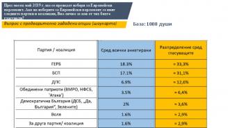 Три партии със сигурно представителство в Европейския парламент