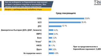 Два месеца преди изборите - ГЕРБ запазва преднината си с близо 2% пред БСП