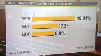 Тренд: ГЕРБ, БСП и ДПС със сигурност ще имат евродепутати