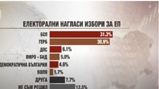 Социолог: Месец преди изборите резултатът се обръща