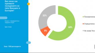 60% от българите оценяват положително посещението на папа Франциск в България