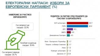"""""""Алфа Рисърч"""" с последни данни за евроизборите"""