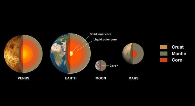 В учебниците земната мантия се показва като жълто-оранжев слой между