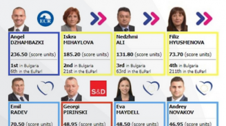 Ангел Джамбазки e единственият български представител в топ 10 по активност в Европейския парламент