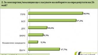 """Барометър"": ГЕРБ - 30.9%, БСП - 27.2%, ДПС - 10.6%, ако изборите бяха днес"