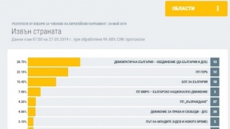 """ЦИК: При 100% обработени протоколи на секциите извън страната """"Демократична България"""" печели 28.76% от гласовете"""
