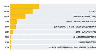 ЦИК: 2 095 575 са гласувалите на изборите за Европейски парламент