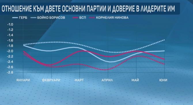 """Борисов с по-голям рейтинг от ГЕРБ, БСП бие Нинова, сочат данните на """"Маркет линкс"""""""