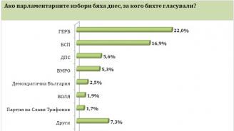 """""""Барометър"""": ГЕРБ - 22%, БСП - 16,9%, ДПС - 5,6%, ВМРО - 5,3%, ако парламентарните избори бяха днес"""