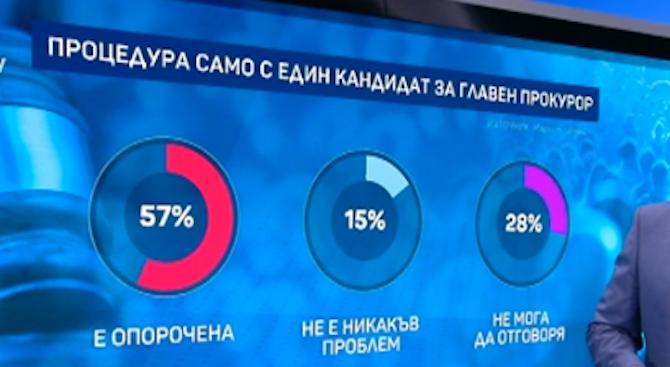 """""""Маркет линкс"""": 57% смятат процедурата за избор на главен прокурор за опорочена"""