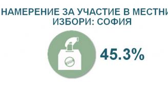 """""""Алфа рисърч"""" с последни данни за кметската надпревара в София"""