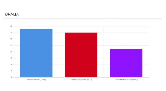 Вижте как се разви местният вот в още 14 областни градове