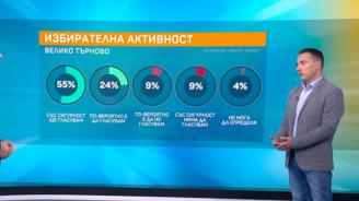 """""""Маркет Линкс"""": ГЕРБ ще е доминиращата сила в общинския съвет на Велико Търново"""