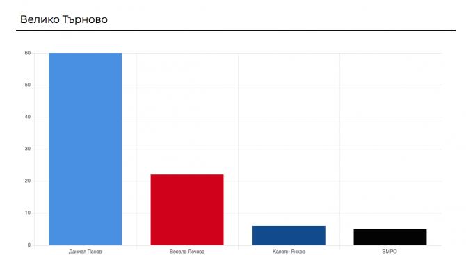 Даниел Панов, издигнат от ГЕРБ води с 60,45 процента в