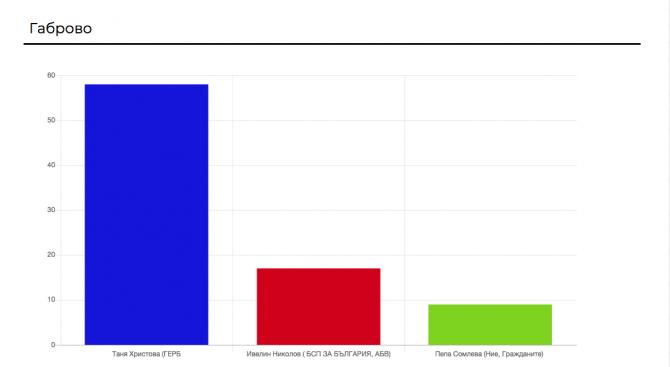 Според 99% от обработените протоколи досегашният кмет на Габрово печели трети мандат