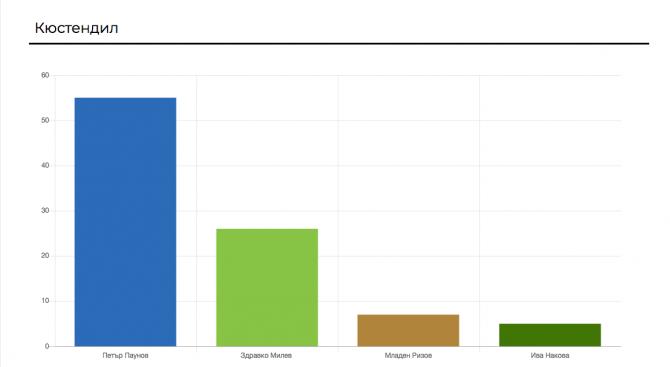 С 54,96% от първи тур, при 100%  обработени протоколи, в Кюстендил печели досегашният кмет Петър Паунов