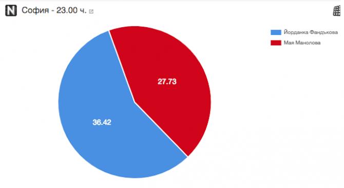 Изборните резултати към 23.00 ч.