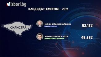 Кандидатът на ГЕРБ д-р Юлиян Найденов е преизбран за кмет на Силистра